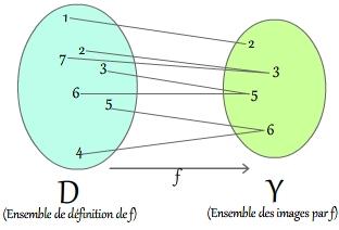 Notion De Fonction Definitions Notations Et Vocabulaire