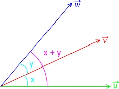 Relation de chasle angles